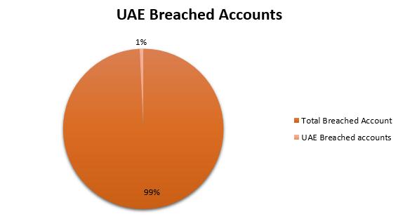 uae-passwords