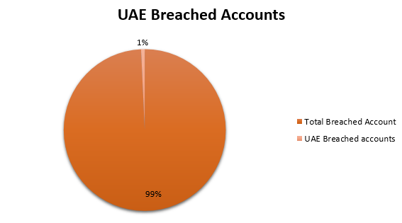 uae-passwords